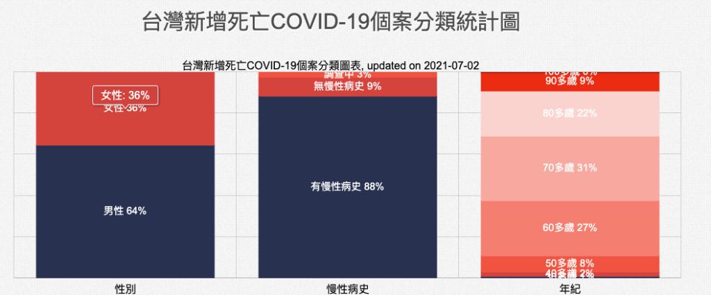 這張圖片的 alt 屬性值為空,它的檔案名稱為 covid-19_death_tw20210702.png